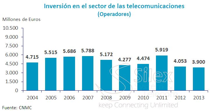 inversion_del_sector_de_las_telecomunicaciones operadoras