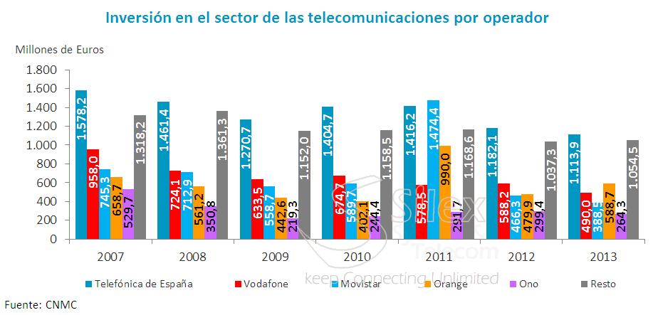 inversion_del_sector_de_las_telecomunicaciones operadoras2