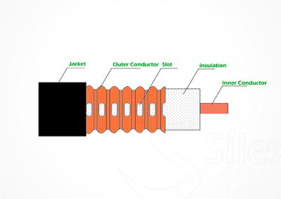 Cable Tipo Coupling