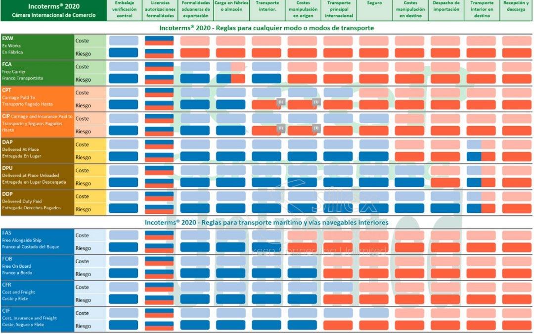 Guia Incoterms Envios internacionales y exportacion